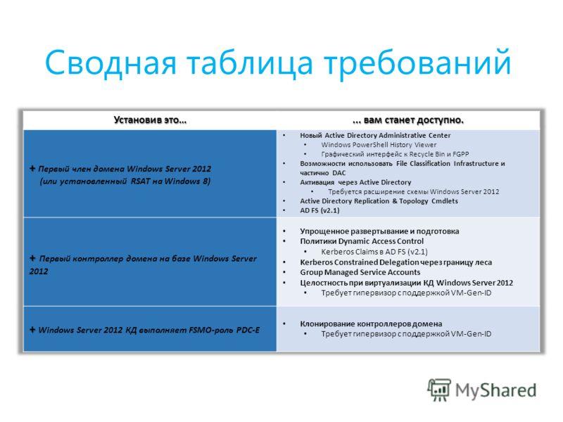 Сводная таблица требований