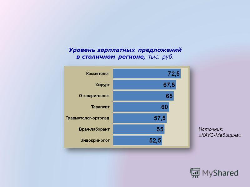 Уровень зарплатных предложений в столичном регионе, тыс. руб. Источник: «КАУС-Медицина»