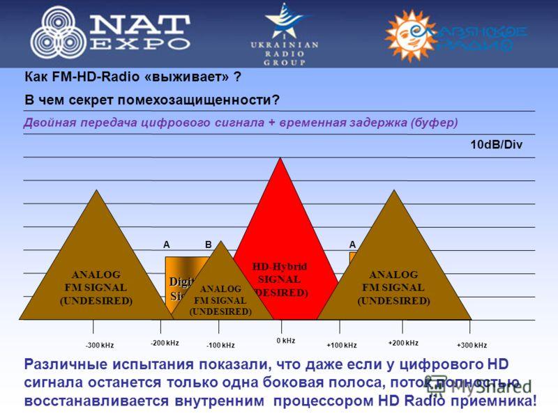 В чем секрет помехозащищенности? -200 kHz+200 kHz HD-Hybrid SIGNAL (DESIRED) Различные испытания показали, что даже если у цифрового HD сигнала останется только одна боковая полоса, поток полностью восстанавливается внутренним процессором HD Radio пр