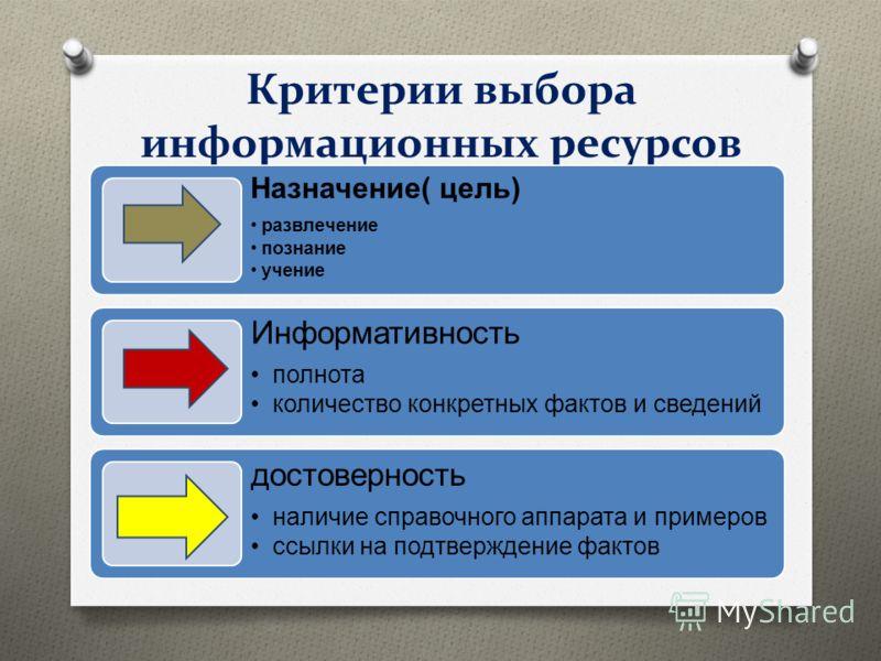 Критерии выбора информационных ресурсов Назначение( цель) развлечение познание учение Информативность полнота количество конкретных фактов и сведений достоверность наличие справочного аппарата и примеров ссылки на подтверждение фактов