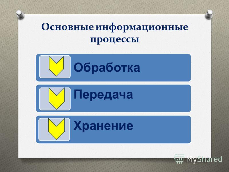 Основные информационные процессы Обработка Передача Хранение