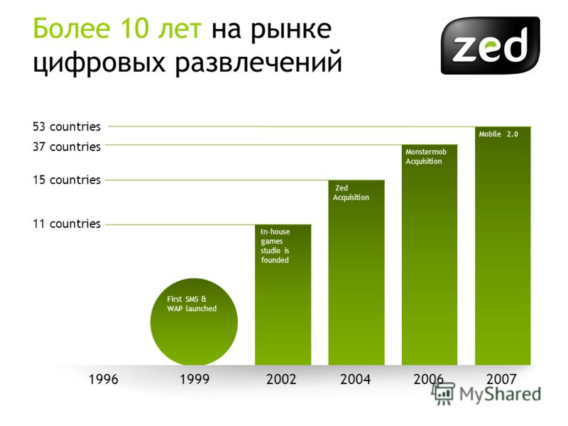 Zed Acquisition Monstermob Acquisition Mobile 2.0 In-house games studio is founded First SMS & WAP launched 199920022004200620071996 Более 10 лет на рынке цифровых развлечений 53 countries 37 countries 15 countries 11 countries