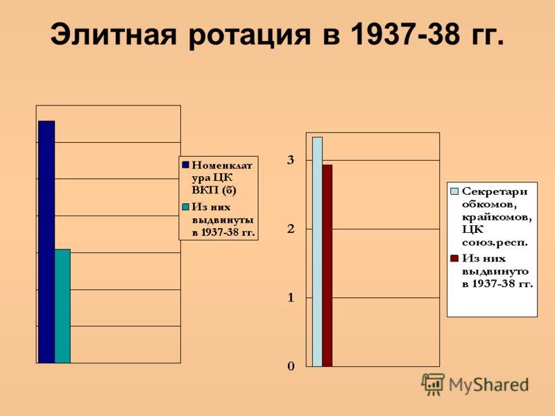 Элитная ротация в 1937-38 гг.