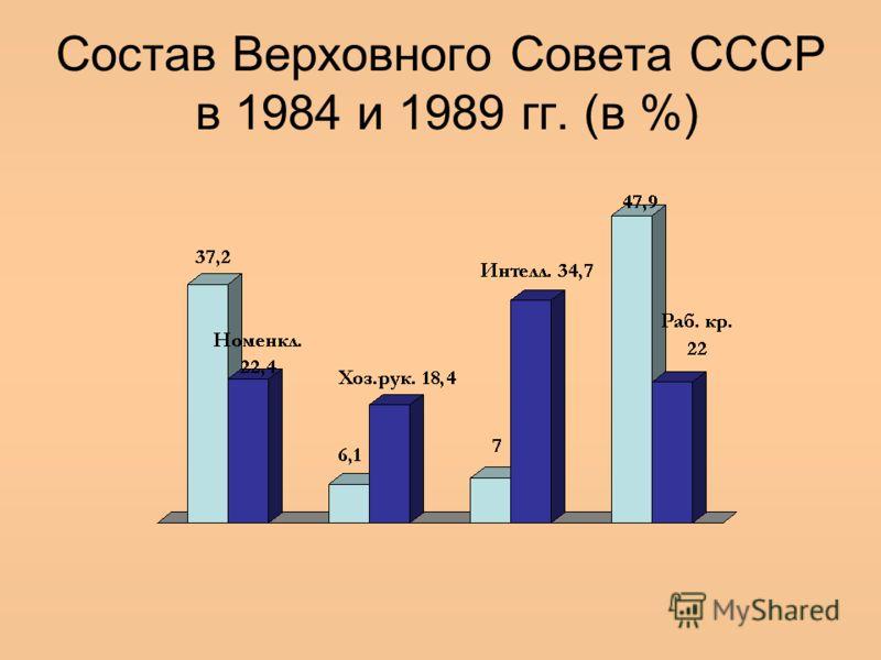 Состав Верховного Совета СССР в 1984 и 1989 гг. (в %)