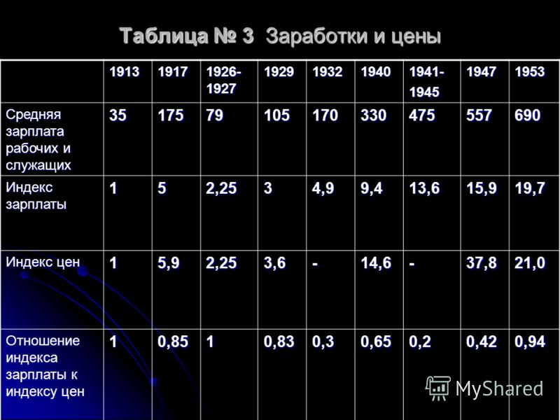 Таблица 3 Заработки и цены 19131917 1926- 1927 1929193219401941-194519471953 Средняя зарплата рабочих и служащих 3517579105170330475557690 Индекс зарплаты 152,2534,99,413,615,919,7 Индекс цен 15,92,253,6-14,6-37,821,0 Отношение индекса зарплаты к инд