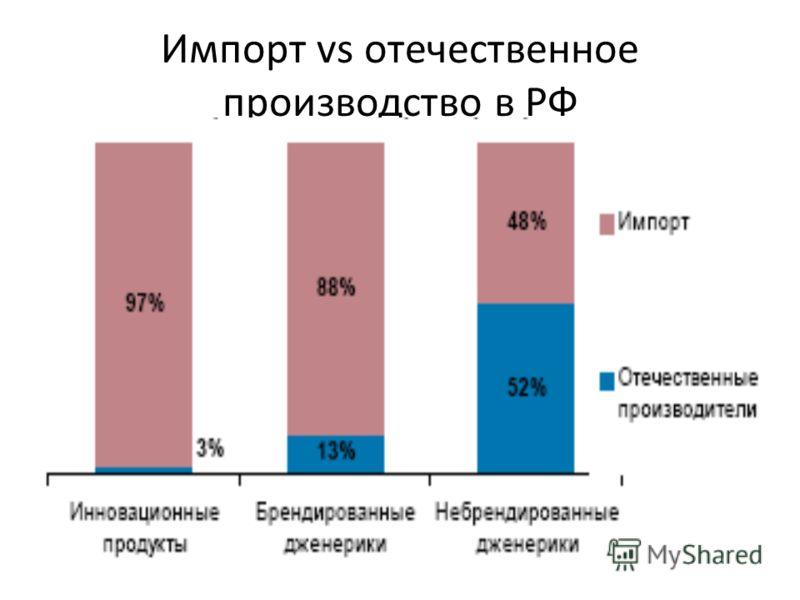 Импорт vs отечественное производство в РФ
