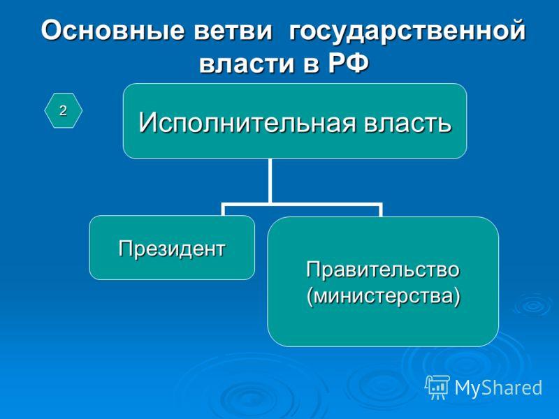 Основные ветви государственной власти в РФ Исполнительная власть ПрезидентПравительство(министерства)2