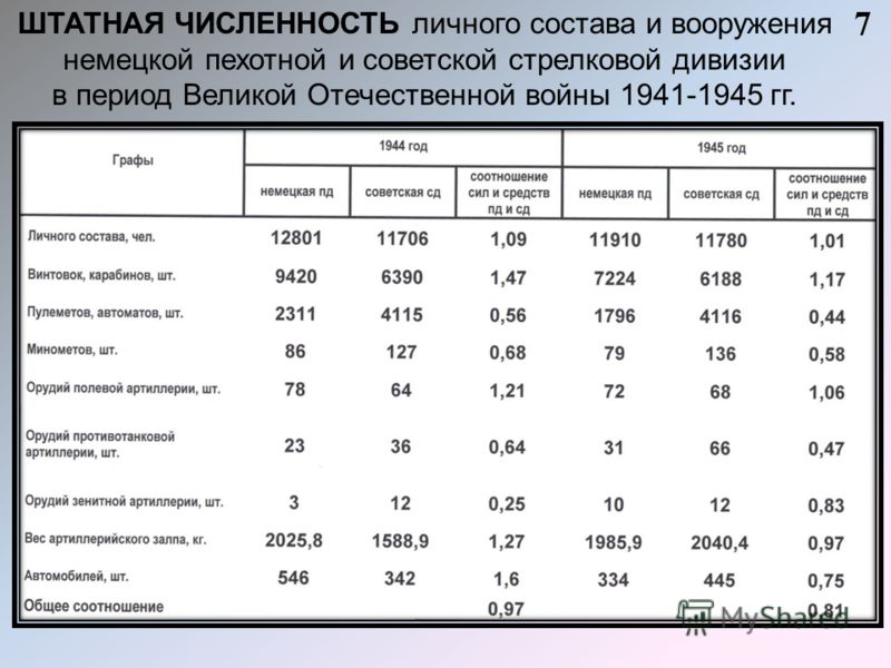 7 ШТАТНАЯ ЧИСЛЕННОСТЬ личного состава и вооружения немецкой пехотной и советской стрелковой дивизии в период Великой Отечественной войны 1941-1945 гг.