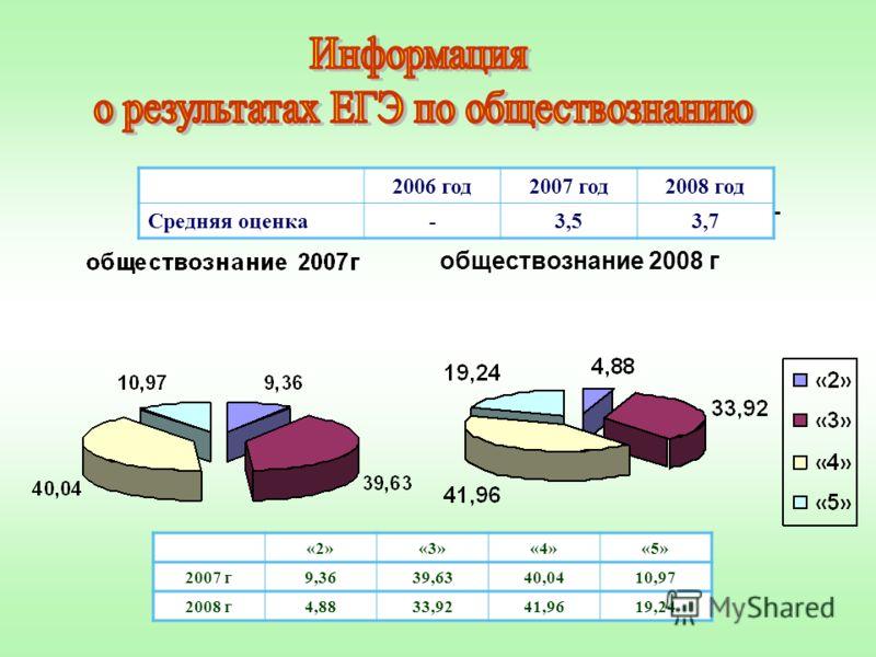 «2»«3»«4»«5» 2007 г9,3639,6340,0410,97 2008 г4,8833,9241,9619,24 2006 год2007 год2008 год Средняя оценка-3,53,7 обществознание 2008 г