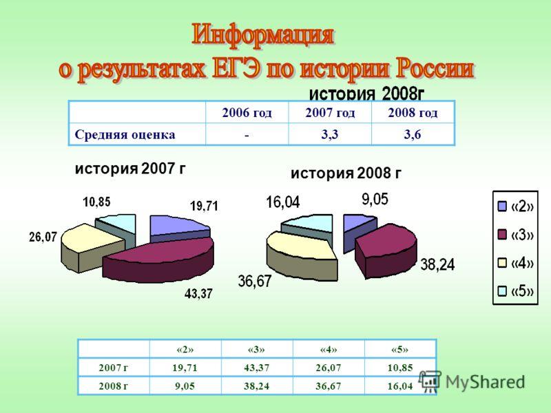 «2»«3»«4»«5» 2007 г19,7143,3726,0710,85 2008 г9,0538,2436,6716,04 2006 год2007 год2008 год Средняя оценка-3,33,6 история 2008 г история 2007 г