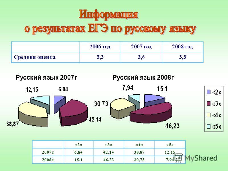 «2»«3»«4»«5» 2007 г6,8442,1438,8712,15 2008 г15,146,2330,737,94 2006 год2007 год2008 год Средняя оценка3,33,63,3 Русский язык 2007гРусский язык 2008г