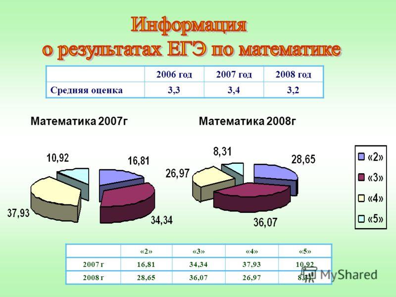«2»«3»«4»«5» 2007 г16,8134,3437,9310,92 2008 г28,6536,0726,978,31 2006 год2007 год2008 год Средняя оценка3,33,43,2 Математика 2007гМатематика 2008г