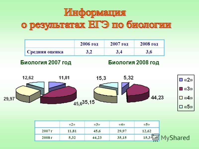 «2»«3»«4»«5» 2007 г11,8145,629,9712,62 2008 г5,3244,2335,1515,3 2006 год2007 год2008 год Средняя оценка3,23,43,6 Биология 2007 годБиология 2008 год