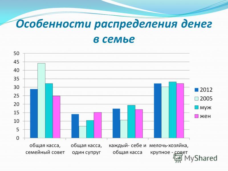 Особенности распределения денег в семье