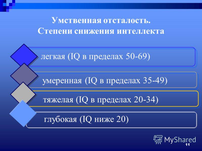 11 глубокая (IQ ниже 20) легкая (IQ в пределах 50-69) умеренная (IQ в пределах 35-49) тяжелая (IQ в пределах 20-34) Умственная отсталость. Степени снижения интеллекта