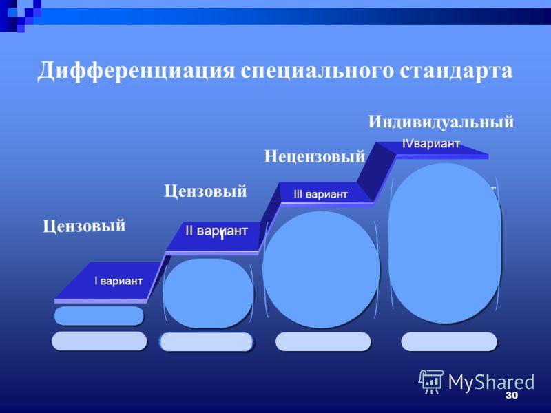 30 Дифференциация специального стандарта III вариант I Цензовый Нецензовый Индивидуальный III вариант IVвариант II вариант I вариант