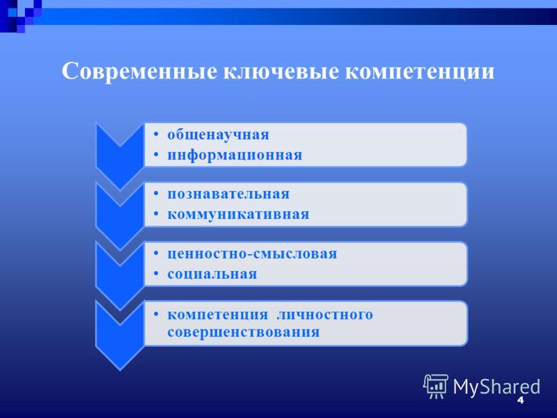 4 Современные ключевые компетенции общенаучная информационная познавательная коммуникативная ценностно-смысловая социальная компетенция личностного совершенствования