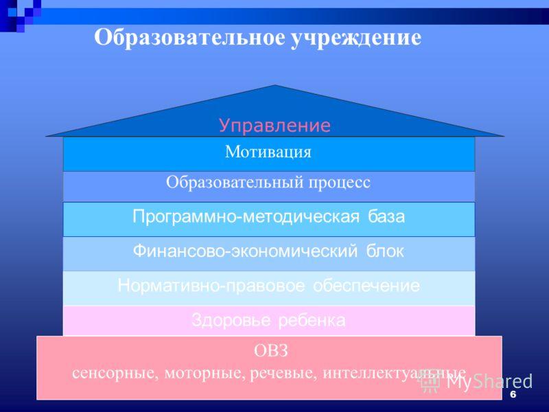 6 ОВЗ сенсорные, моторные, речевые, интеллектуальные Здоровье ребенка Нормативно-правовое обеспечение Финансово-экономический блок Программно-методическая база Образовательный процесс Мотивация Управление Образовательное учреждение Управление Мотивац