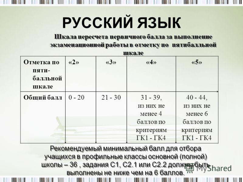 РУССКИЙ ЯЗЫК Отметка по пяти- балльной шкале «2»«3»«4»«5» Общий балл0 - 2021 - 3031 - 39, из них не менее 4 баллов по критериям ГК1 - ГК4 40 - 44, из них не менее 6 баллов по критериям ГК1 - ГК4 Шкала пересчета первичного балла за выполнение экзамена