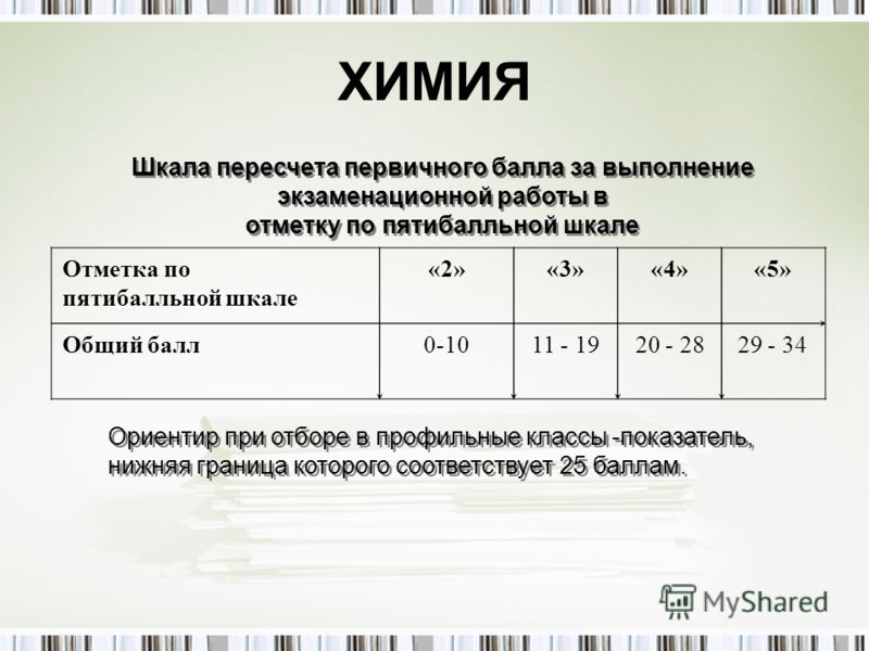 ХИМИЯ Отметка по пятибалльной шкале «2»«3»«4»«5» Общий балл0-1011 - 1920 - 2829 - 34 Шкала пересчета первичного балла за выполнение экзаменационной работы в отметку по пятибалльной шкале Шкала пересчета первичного балла за выполнение экзаменационной