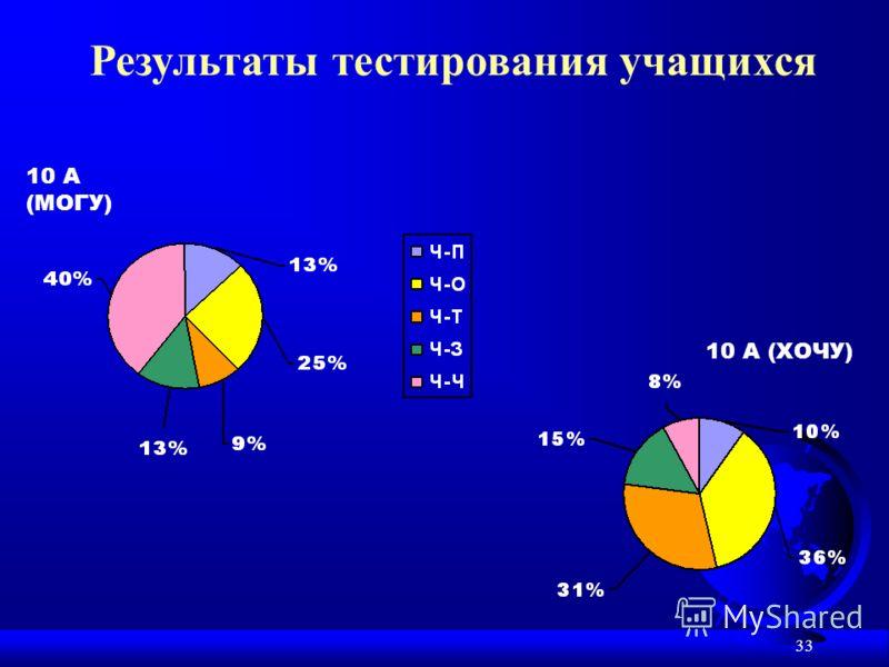 33 Результаты тестирования учащихся 10 A (МОГУ) 10 A (ХОЧУ)