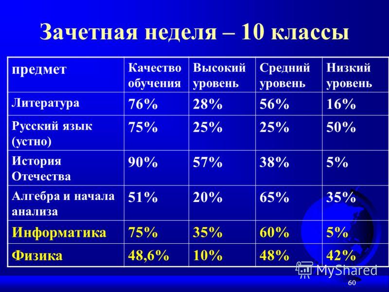 60 Зачетная неделя – 10 классы предмет Качество обучения Высокий уровень Средний уровень Низкий уровень Литература 76%28%56%16% Русский язык (устно) 75%25% 50% История Отечества 90%57%38%5% Алгебра и начала анализа 51%20%65%35% Информатика75%35%60%5%