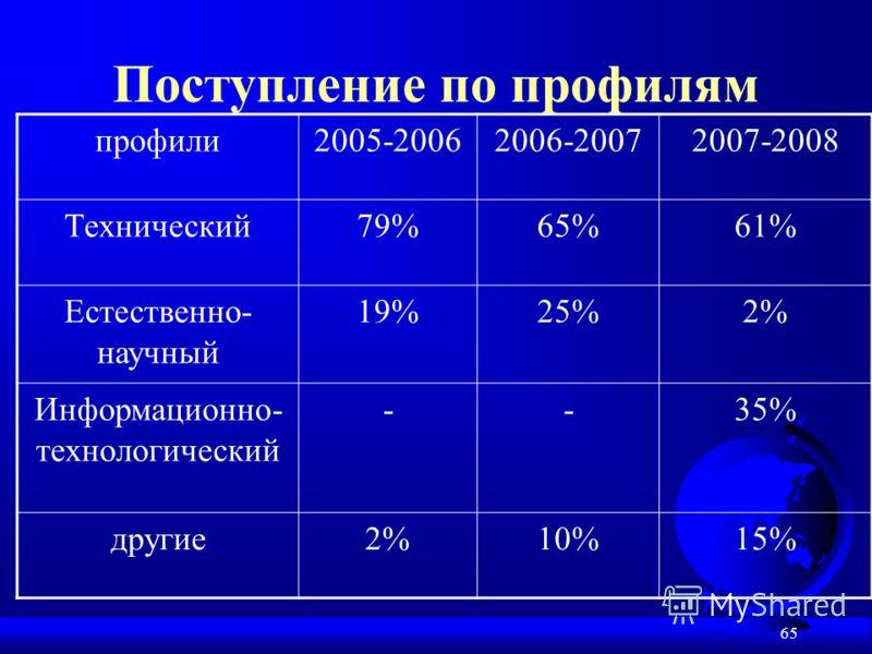 65 Поступление по профилям профили2005-20062006-20072007-2008 Технический79%65%61% Естественно- научный 19%25%2% Информационно- технологический --35% другие2%10%15%