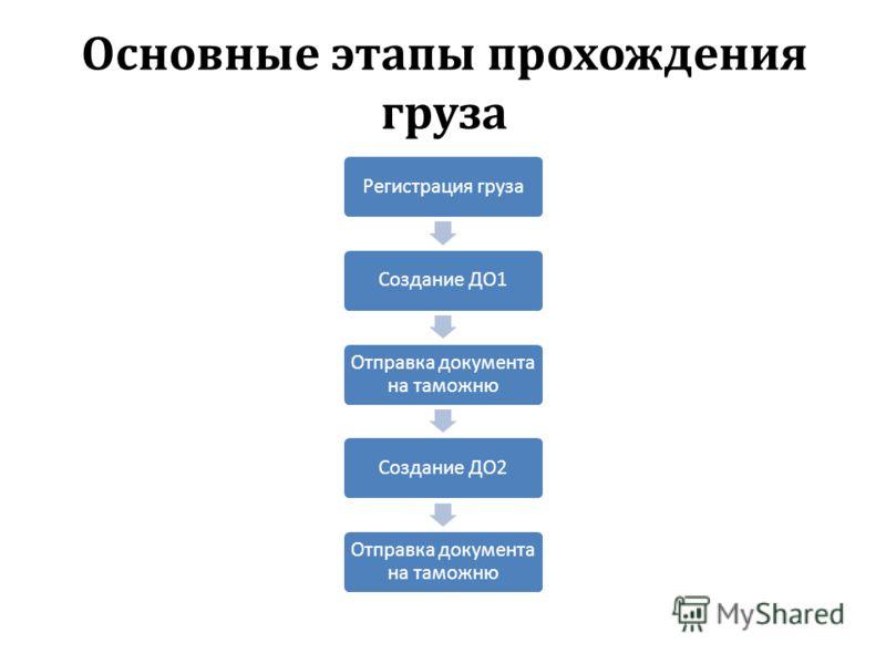 Основные этапы прохождения груза Регистрация грузаСоздание ДО1 Отправка документа на таможню Создание ДО2 Отправка документа на таможню