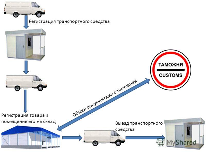 Регистрация транспортного средства Регистрация товара и помещение его на склад Выезд транспортного средства Обмен документами с таможней