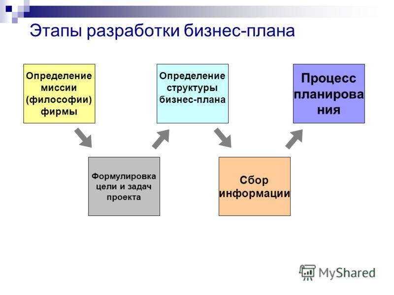 Этапы разработки бизнес-плана Определение миссии (философии) фирмы Формулировка цели и задач проекта Определение структуры бизнес-плана Сбор информации Процесс планирова ния