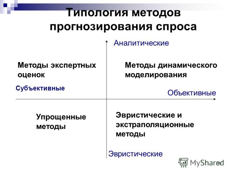 56 Типология методов прогнозирования спроса Субъективные Объективные Аналитические Эвристические Методы экспертных оценок Методы динамического моделирования Эвристические и экстраполяционные методы Упрощенные методы