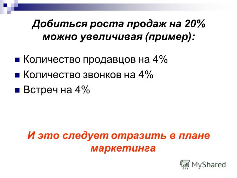 Добиться роста продаж на 20% можно увеличивая (пример): Количество продавцов на 4% Количество звонков на 4% Встреч на 4% И это следует отразить в плане маркетинга