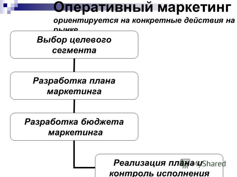 Оперативный маркетинг ориентируется на конкретные действия на рынке Выбор целевого сегмента Разработка плана маркетинга Разработка бюджета маркетинга Реализация плана и контроль исполнения