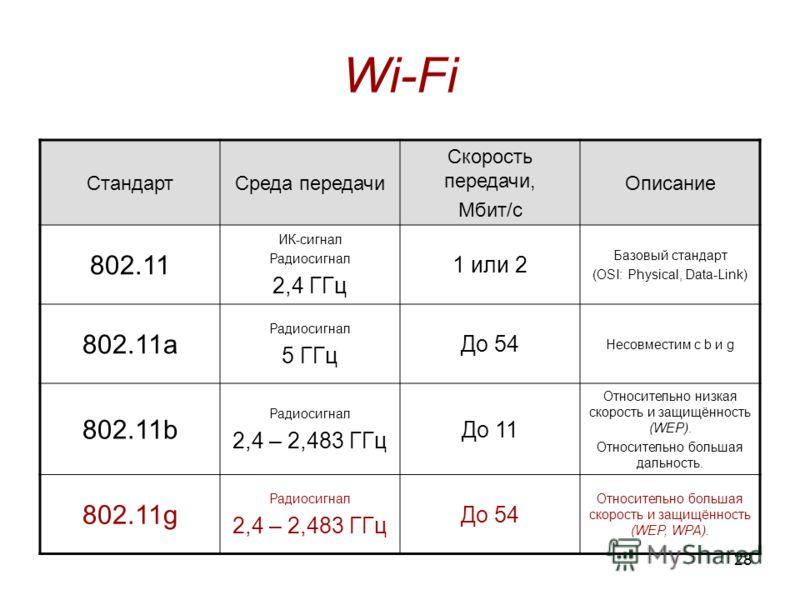 28 Wi-Fi СтандартСреда передачи Скорость передачи, Мбит/с Описание 802.11 ИК-сигнал Радиосигнал 2,4 ГГц 1 или 2 Базовый стандарт (OSI: Physical, Data-Link) 802.11a Радиосигнал 5 ГГц До 54 Несовместим с b и g 802.11b Радиосигнал 2,4 – 2,483 ГГц До 11