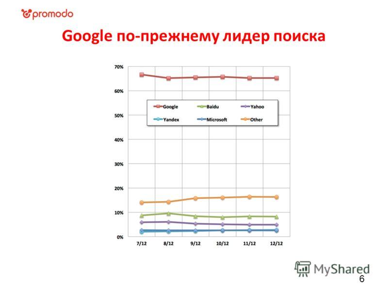 Google по-прежнему лидер поиска 6