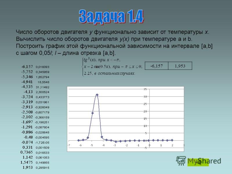 Число оборотов двигателя y функционально зависит от температуры x. Вычислить число оборотов двигателя y(x) при температуре a и b. Построить график этой функциональной зависимости на интервале [a,b] с шагом 0,05l; l – длина отрезка [a,b]. -6,1571,953