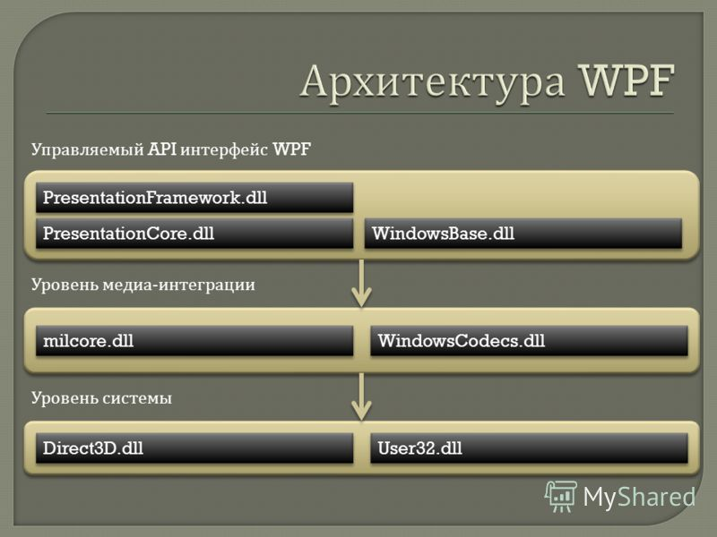 PresentationFramework.dll PresentationCore.dll WindowsBase.dll milcore.dll WindowsCodecs.dll Direct3D.dll User32.dll Управляемый API интерфейс WPF Уровень медиа - интеграции Уровень системы