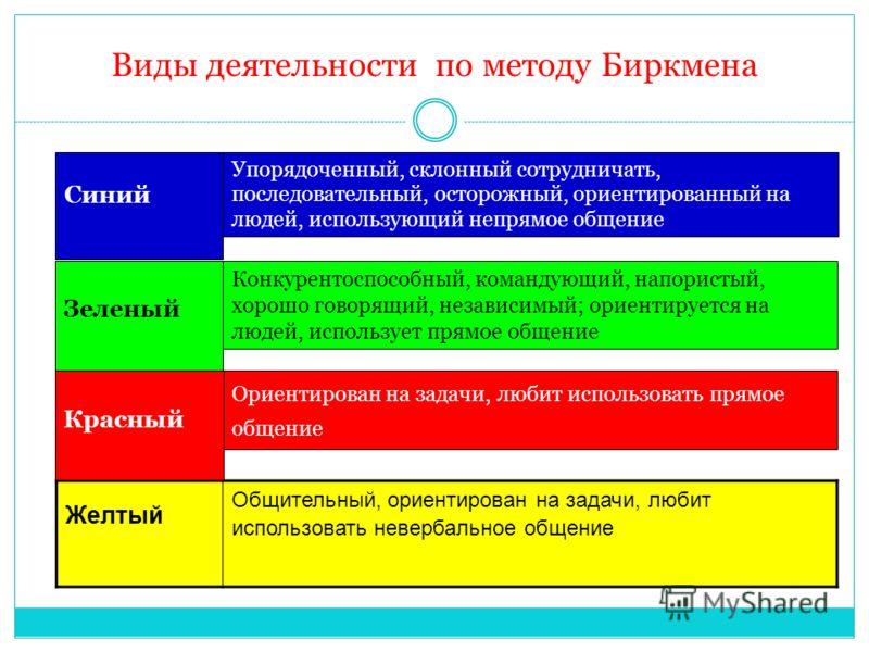Виды деятельности по методу Биркмена Желтый Общительный, ориентирован на задачи, любит использовать невербальное общение Синий Упорядоченный, склонный сотрудничать, последовательный, осторожный, ориентированный на людей, использующий непрямое общение
