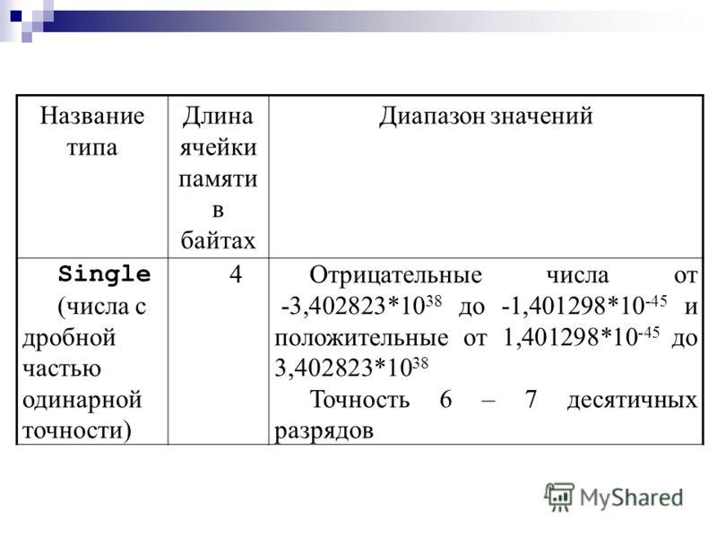 Название типа Длина ячейки памяти в байтах Диапазон значений Byte 10 – 255 Short (короткий целый) 2От -32 768 до 32 767 Integer (целый) 4От -2 147 483 648 до 2 147 483 647 Long (длинный целый) 8От -9 223 372 036 854 775 808 до 9 223 372 036 854 775 8