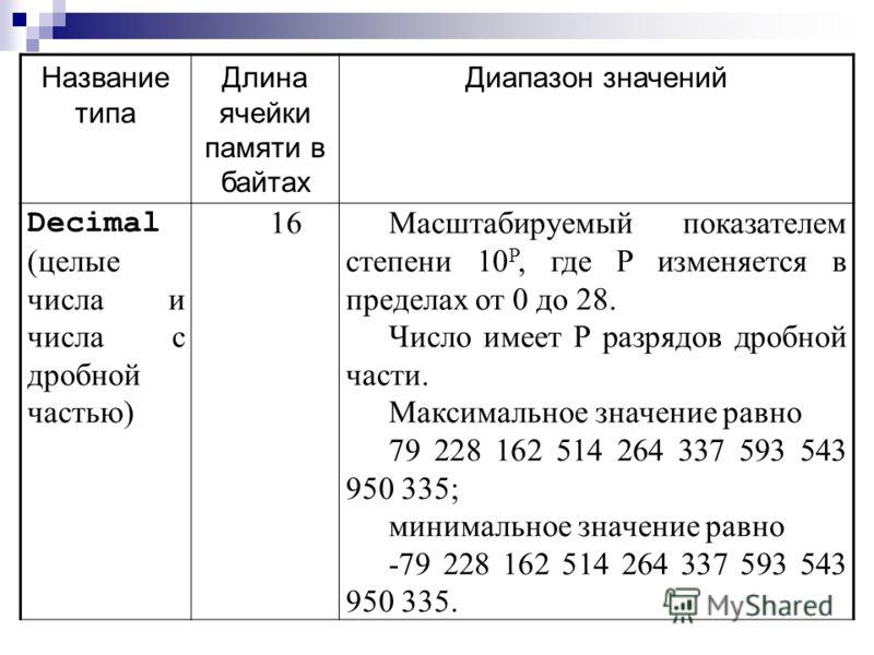 Название типа Длина ячейки памяти в байтах Диапазон значений Double (числа с дробной частью двойной точности) 8Отрицательные числа от -1,79769313486232*10 308 до -4,9406564841247*10 -324 и положительные от 4,9406564841247*10 -324 до 1,79769313486232*
