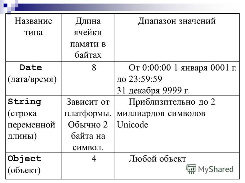 Название типа Длина ячейки памяти в байтах Диапазон значений Boolean (логический) 2True или False Char 2Любой символ Unicode в диапазоне 0 – 65535