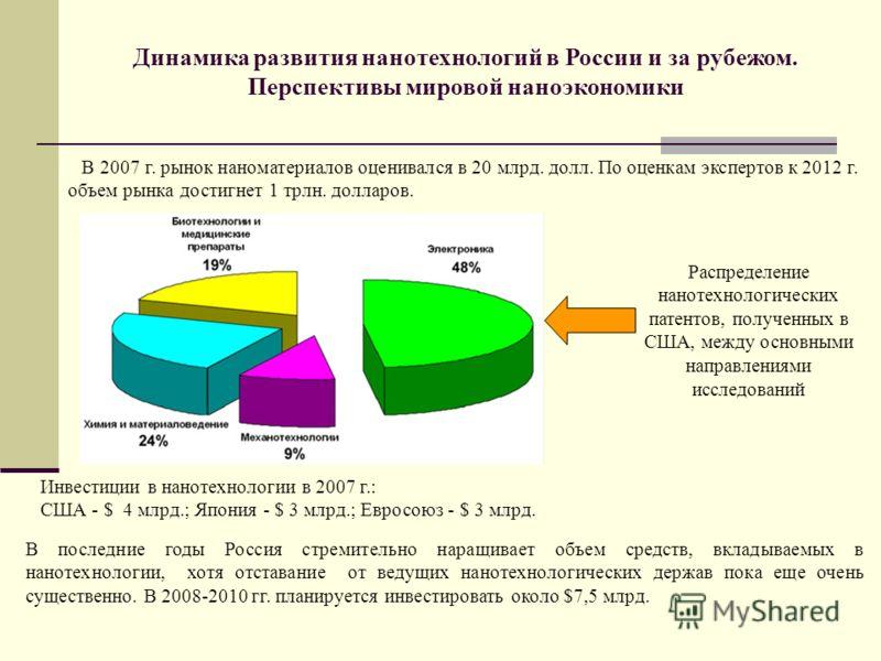 Динамика развития нанотехнологий в России и за рубежом. Перспективы мировой наноэкономики В 2007 г. рынок наноматериалов оценивался в 20 млрд. долл. По оценкам экспертов к 2012 г. объем рынка достигнет 1 трлн. долларов. Распределение нанотехнологичес