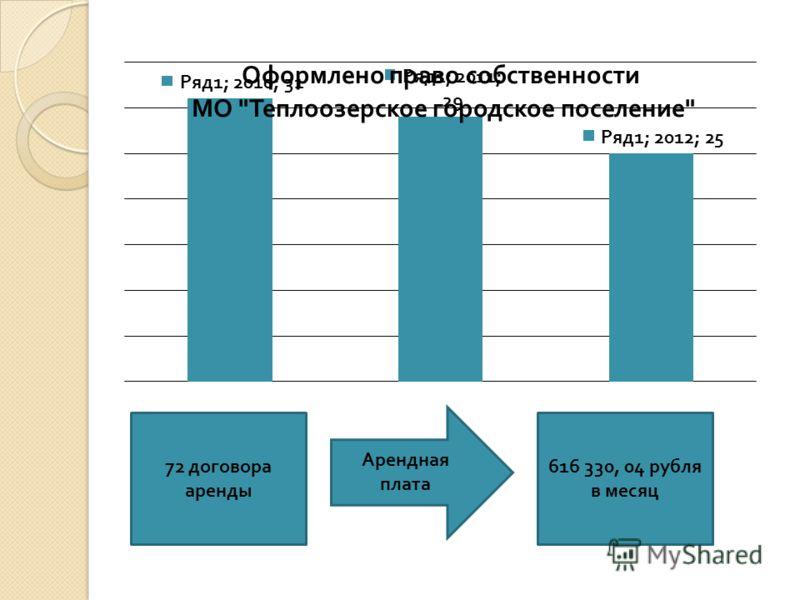 72 договора аренды Арендная плата 616 330, 04 рубля в месяц