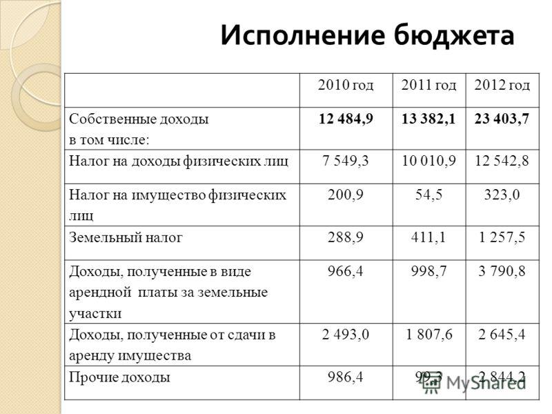 2010 год2011 год2012 год Собственные доходы в том числе: 12 484,913 382,123 403,7 Налог на доходы физических лиц7 549,310 010,912 542,8 Налог на имущество физических лиц 200,954,5323,0 Земельный налог288,9411,11 257,5 Доходы, полученные в виде арендн