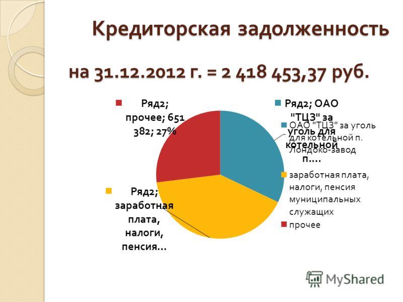 Кредиторская задолженность на 31.12.2012 г. = 2 418 453,37 руб.