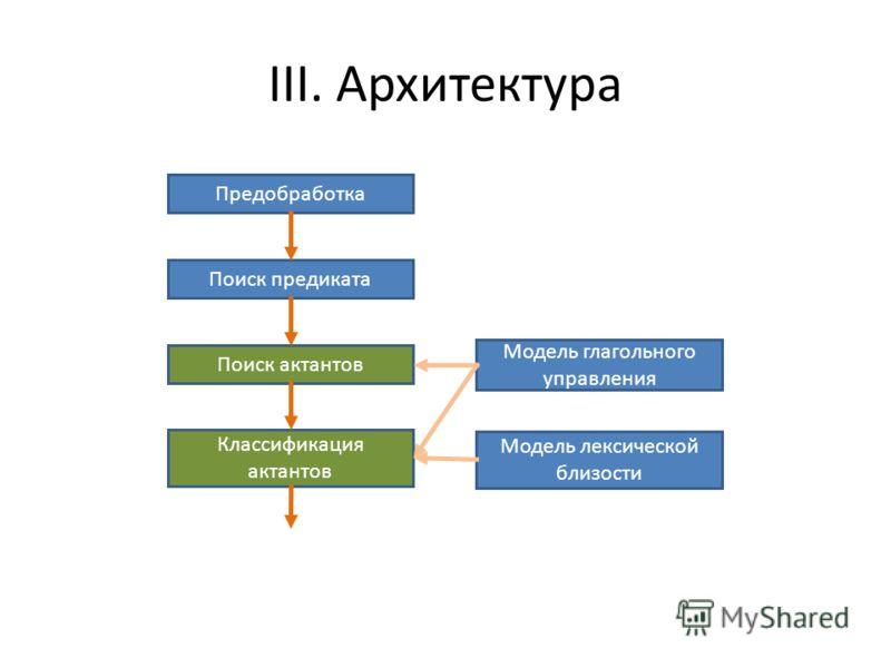 Предобработка Поиск предиката Поиск актантов Классификация актантов Модель глагольного управления Модель лексической близости