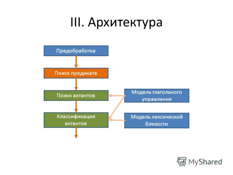 III. Архитектура Предобработка Поиск предиката Поиск актантов Классификация актантов Модель глагольного управления Модель лексической близости