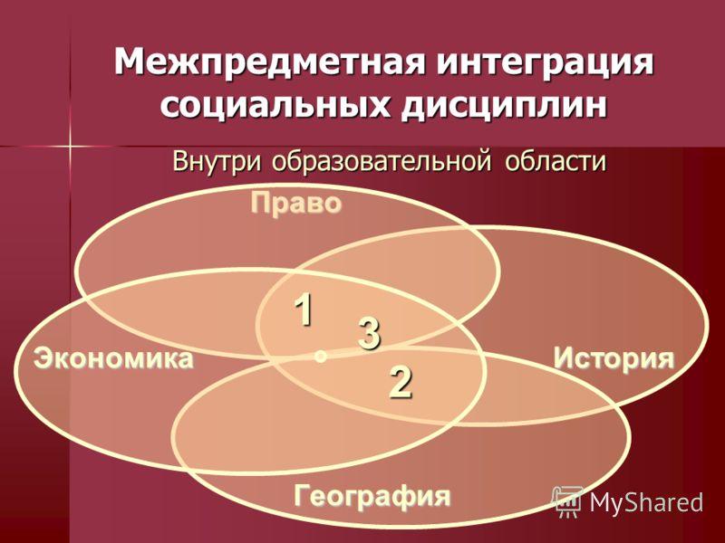 Межпредметная интеграция социальных дисциплин Внутри образовательной области Право История География Экономика 1 2 3