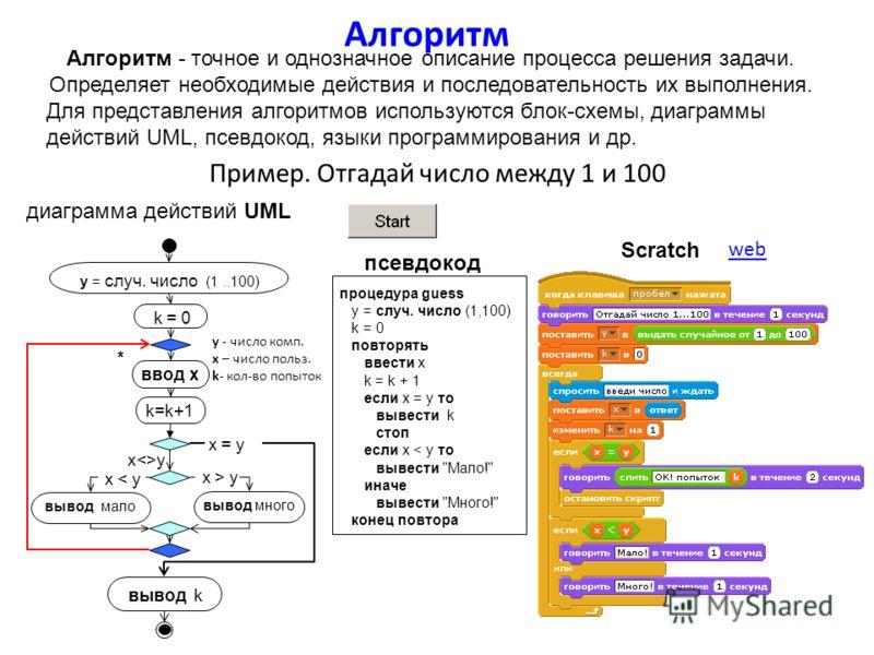 Алгоритм Пример. Отгадай число между 1 и 100 Алгоритм - точное и однозначное описание процесса решения задачи. Определяет необходимые действия и последовательность их выполнения. Для представления алгоритмов используются блок-схемы, диаграммы действи