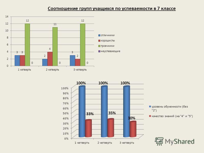 Соотношение групп учащихся по успеваемости в 7 классе